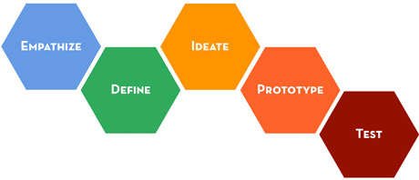 The Design Thinking Process includes 1) Empathize, 2) Define, 3) Ideate, 4) Prototype and 5) Test.
